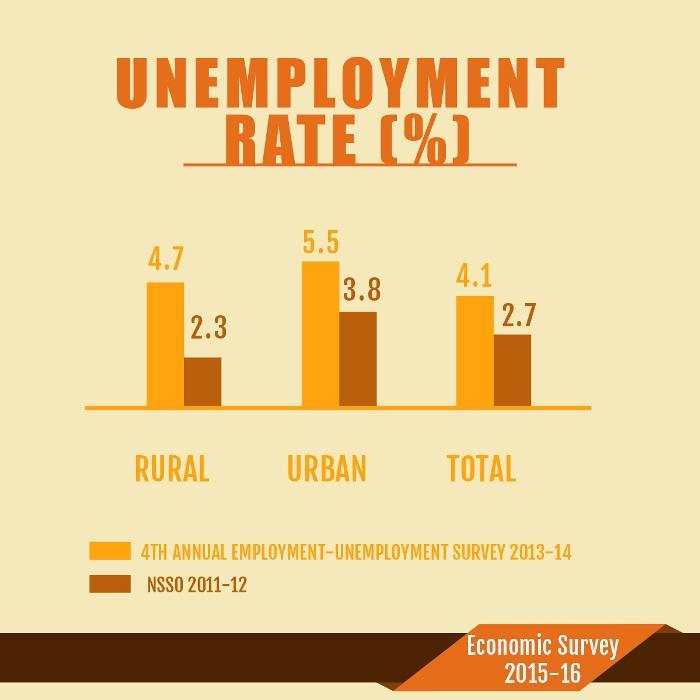 economic survey 2015 16