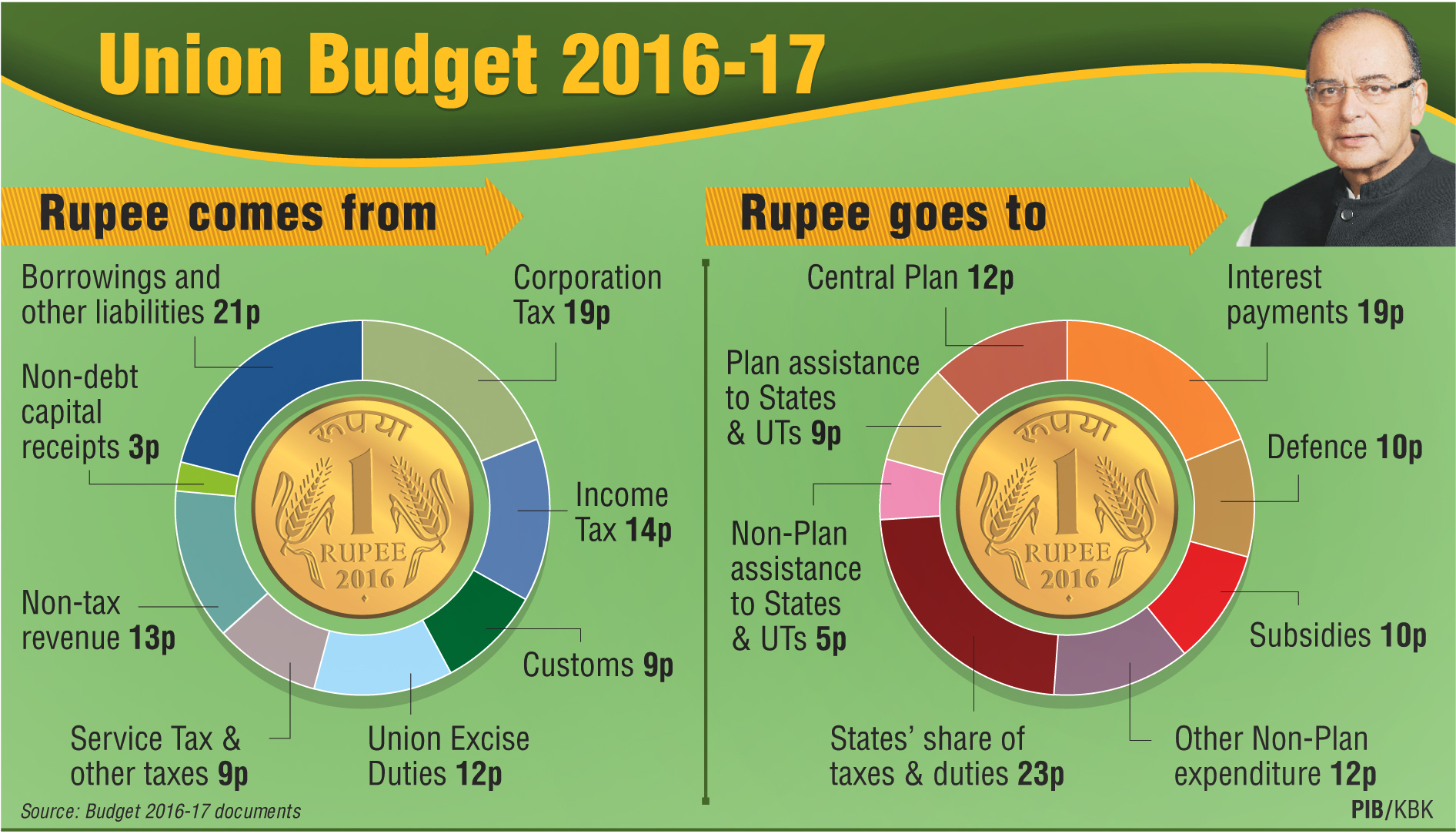 Central Budget 2016-17: Key Highlights Through Images - Current Affair ...