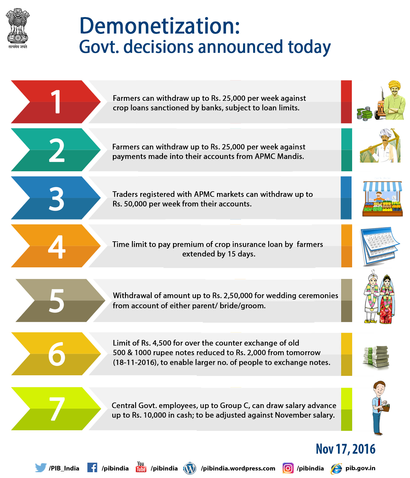 Demonetization: Govt.  decisions announced today