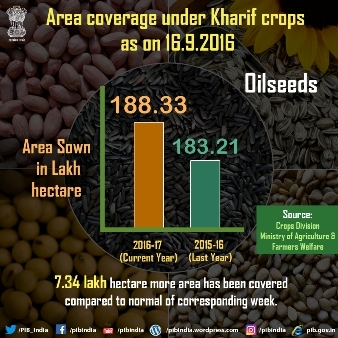 Area coverage under kharif crops as on 16.9.2016(Oilseeds )