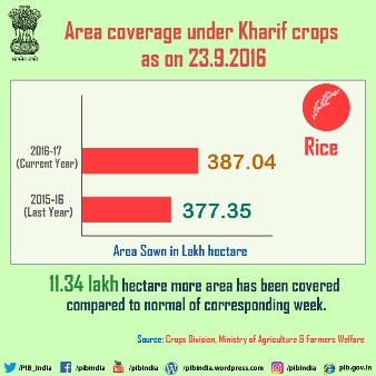 Area coverage under Kharif crops as on 23.9.2016 (Rice Crop)