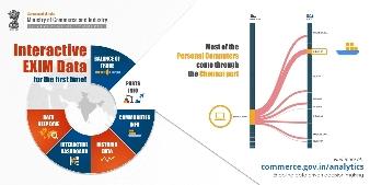 Interactive EXIM Data (Ports Info)