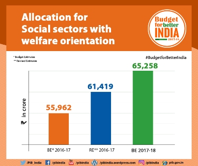 Allocation for Social Sectors with Welfare Orientation .