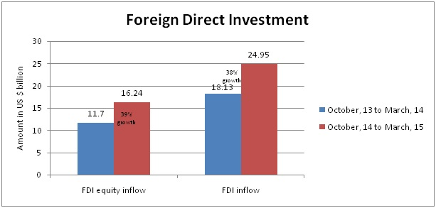 fdi policies of india and china Latest unctad figures show china to be a much bigger player in fdi in africa  as compared to india.
