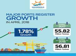 Major Ports register positive growth in April
