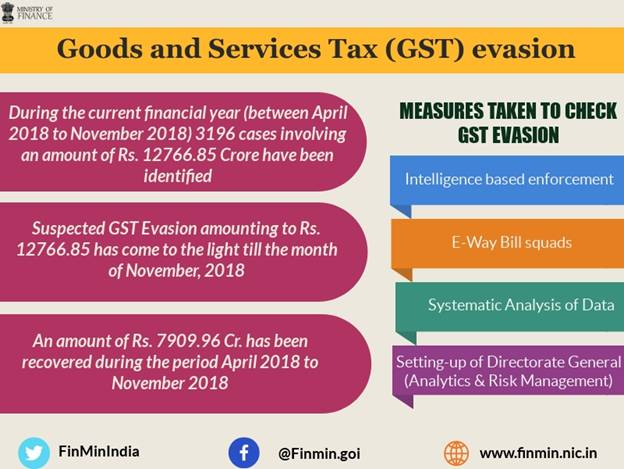 Year End Review – 2018- Ministry of Finance