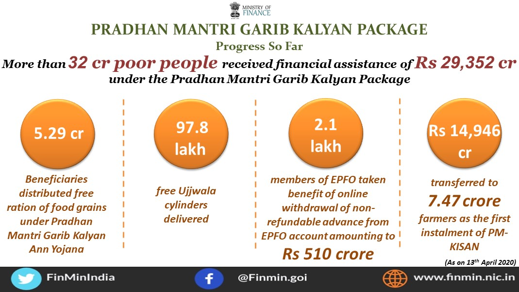 Pradhan Mantri Garib Kalyan Package : Progress so far
